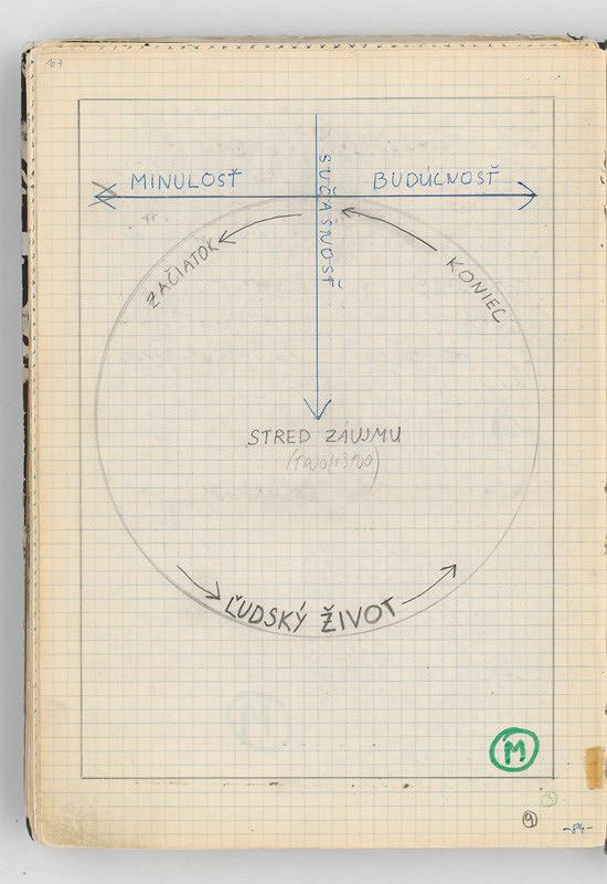 Rudolf Sikora - Konceptuálna kresba