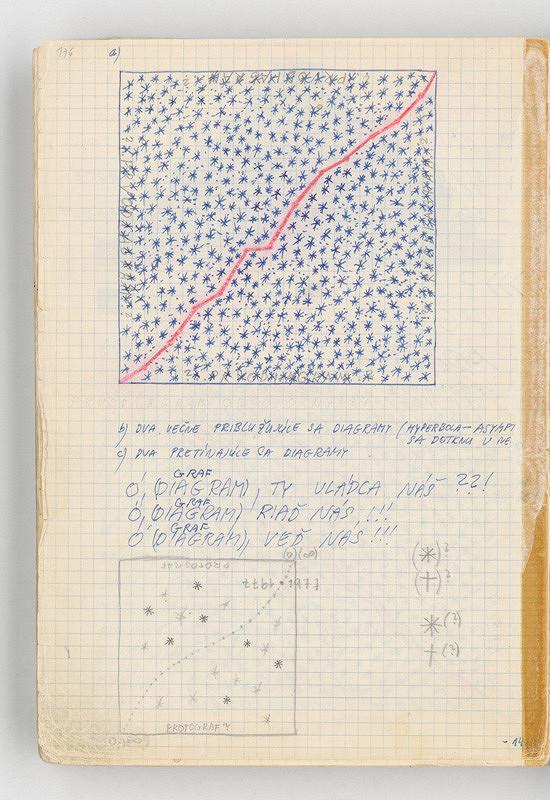 Rudolf Sikora - Konceptuálne poznámky a kresby (diagramy)