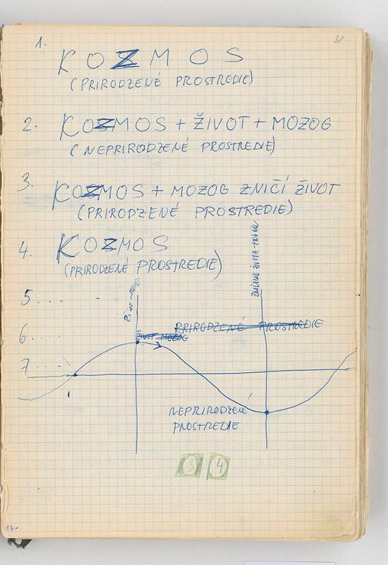 Rudolf Sikora - Poznámky a graf